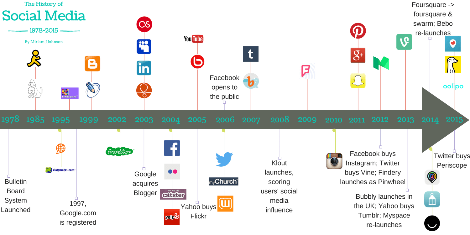 a history of the evolution of media The roots of social media stretch far deeper than you might imagine check out the complete history of social media you might be surprised.